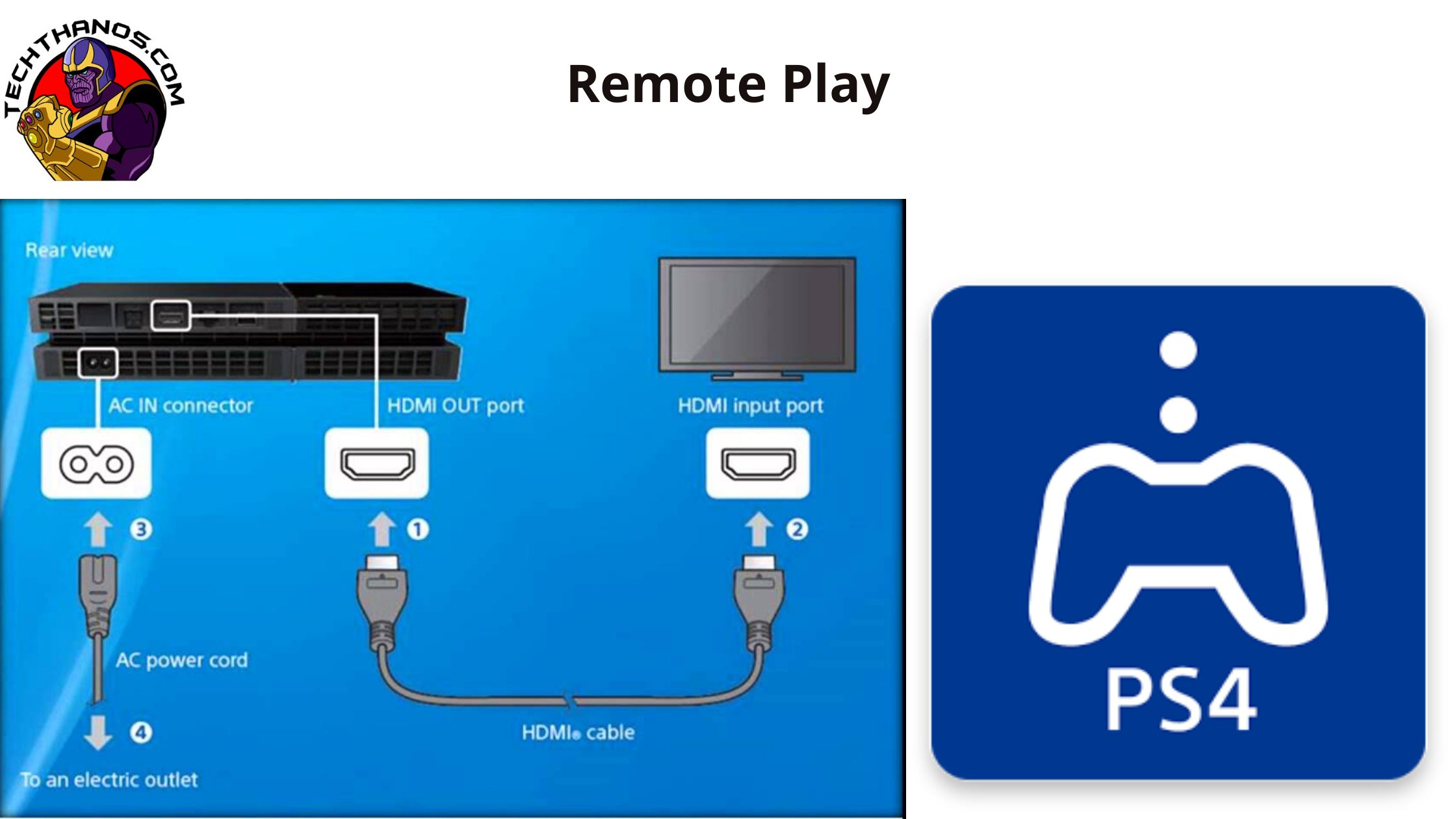 Laptop Monitor As PS4 remote play